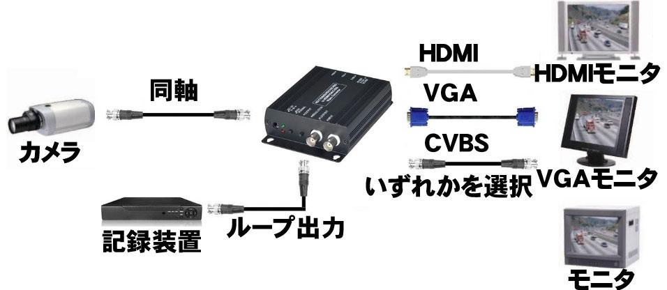 HDMIconverter